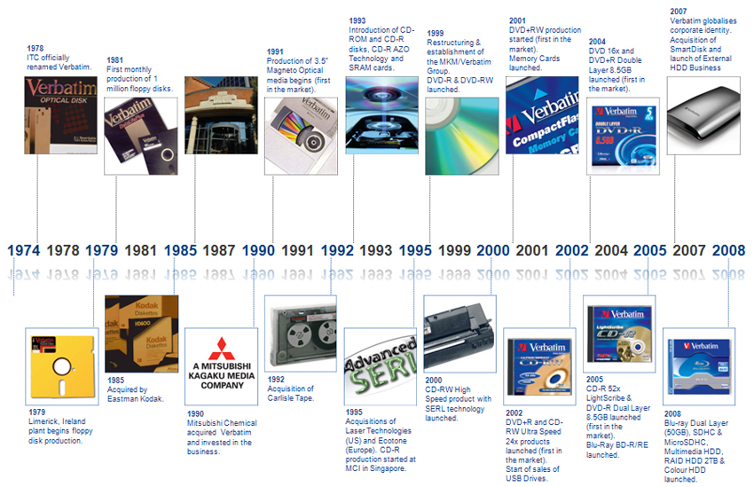 time line image